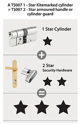 lock cylinder and door furniture image